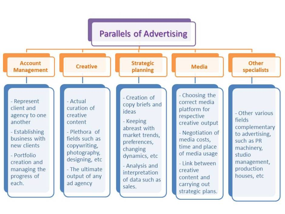 5 parallels of advertising