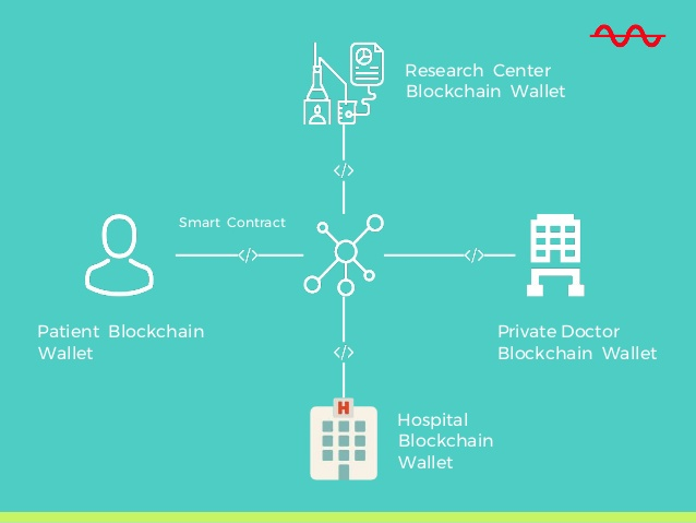 blockchain-technology-for-patients-medical-records-10-638.jpg